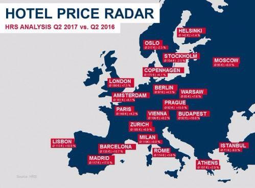 El precio medio de los hoteles en España aumenta un 15,9% durante el segundo trimestre