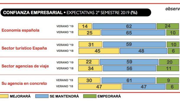 1 de cada 4 agencias de viajes cree que la economía española empeorará en el segundo semestre de 2019