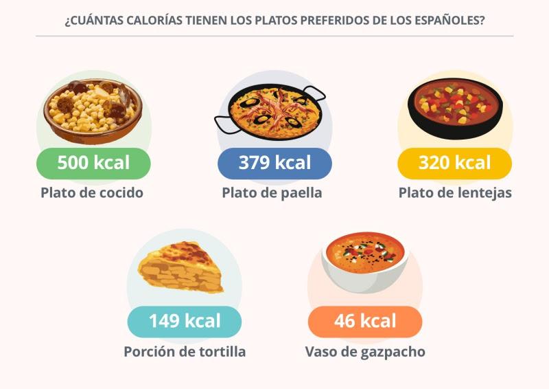 7 de cada 10 españoles prefieren la cocina tradicional (y saludable)